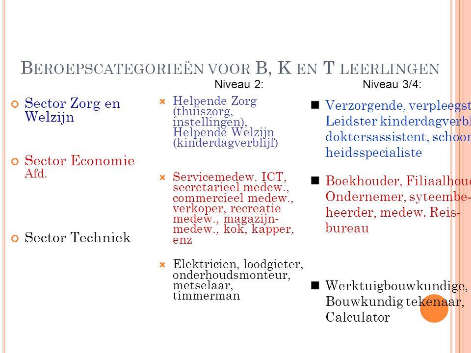 B EROEPSCATEGORIEËN VOOR B, K EN T LEERLINGEN Sector Zorg en Welzijn Sector Economie Afd.