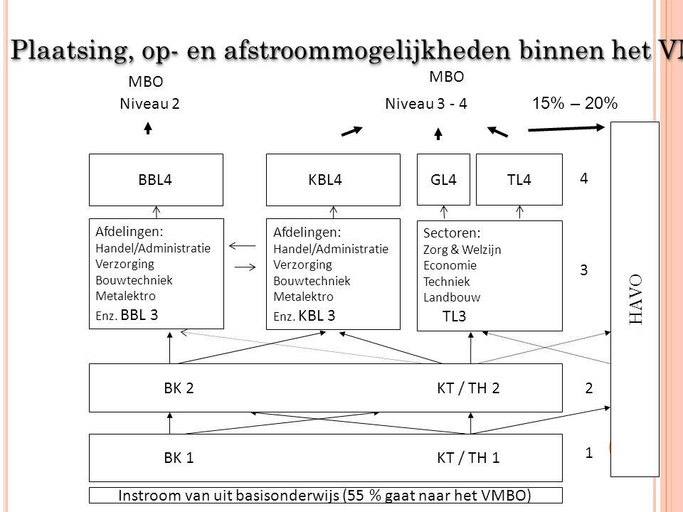 Plaatsing, op- en afstroommogelijkheden binnen het VMBO Niveau 2 Niveau 3 - 4 MBO 3 Afdelingen: Handel/Administratie Verzorging Bouwtechniek Metalektro Enz.