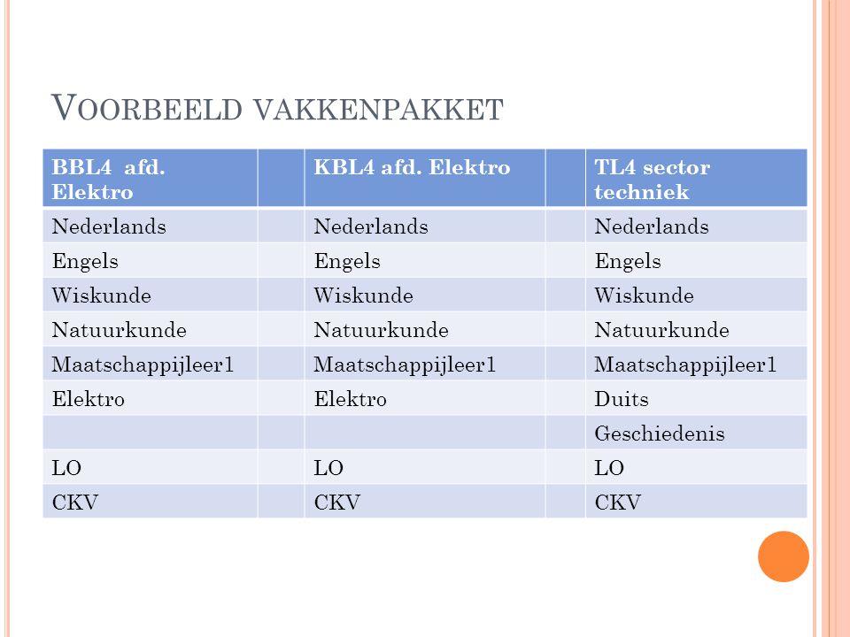 V OORBEELD VAKKENPAKKET BBL4 afd.Elektro KBL4 afd.