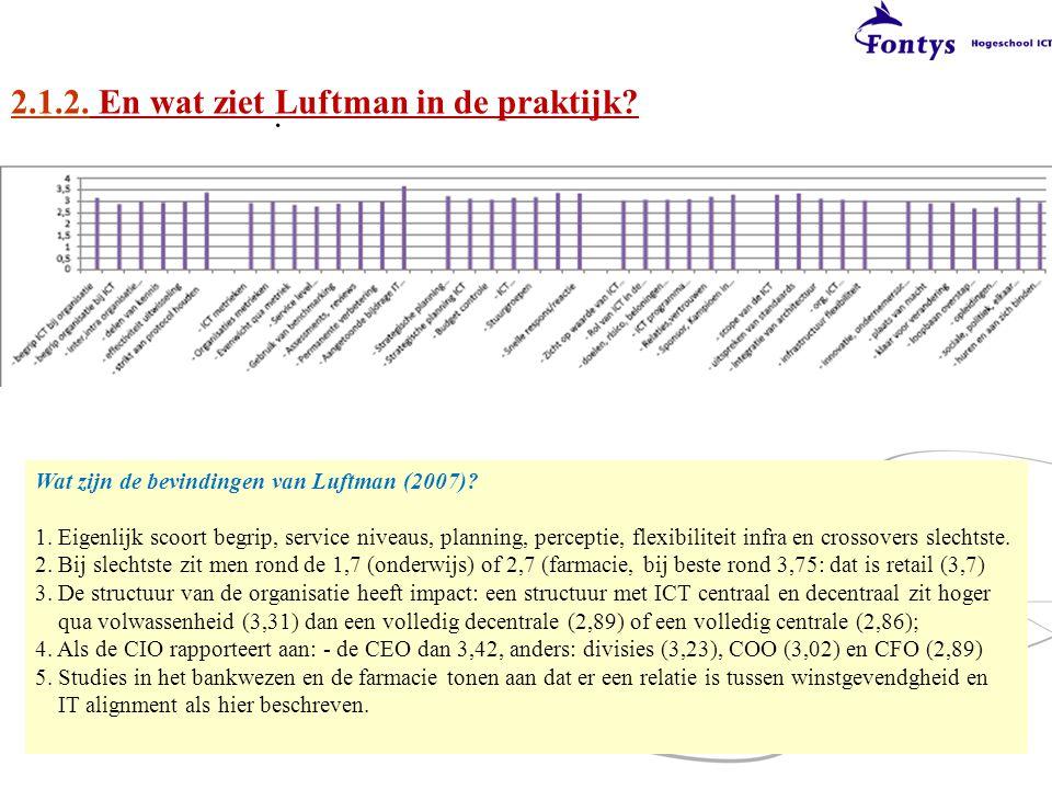 2.1.2. En wat ziet Luftman in de praktijk?. Communicatie (3.03) Waarde (2.99) Governance (3,10) Partners? (3,10) Architectuur (3,14) Kennis (2,90) Wat