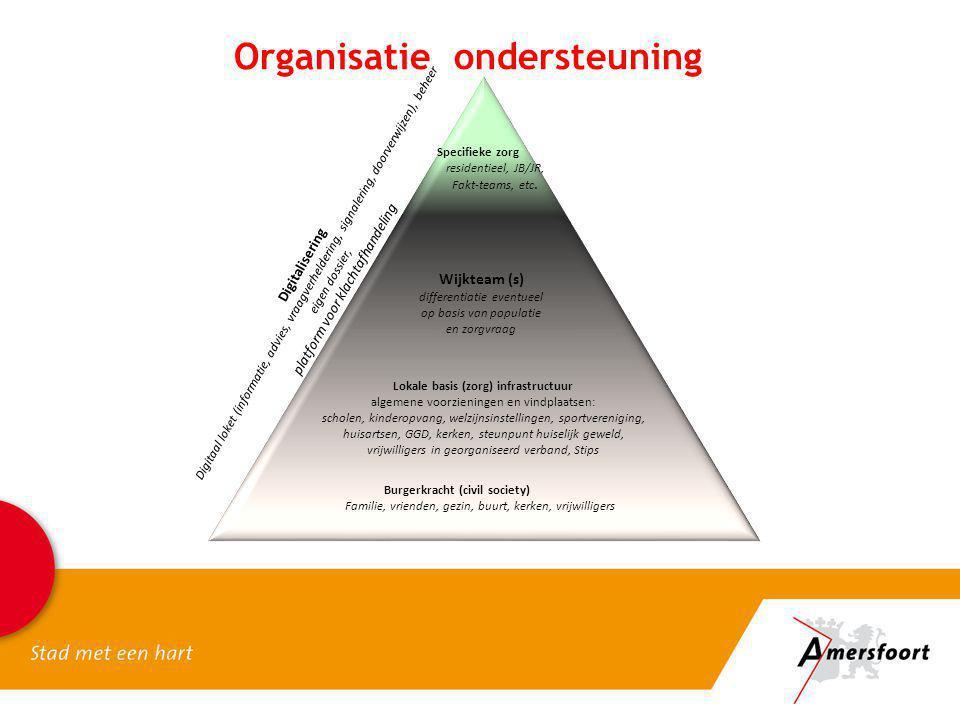 Organisatie ondersteuning Lokale basis (zorg) infrastructuur algemene voorzieningen en vindplaatsen: scholen, kinderopvang, welzijnsinstellingen, spor