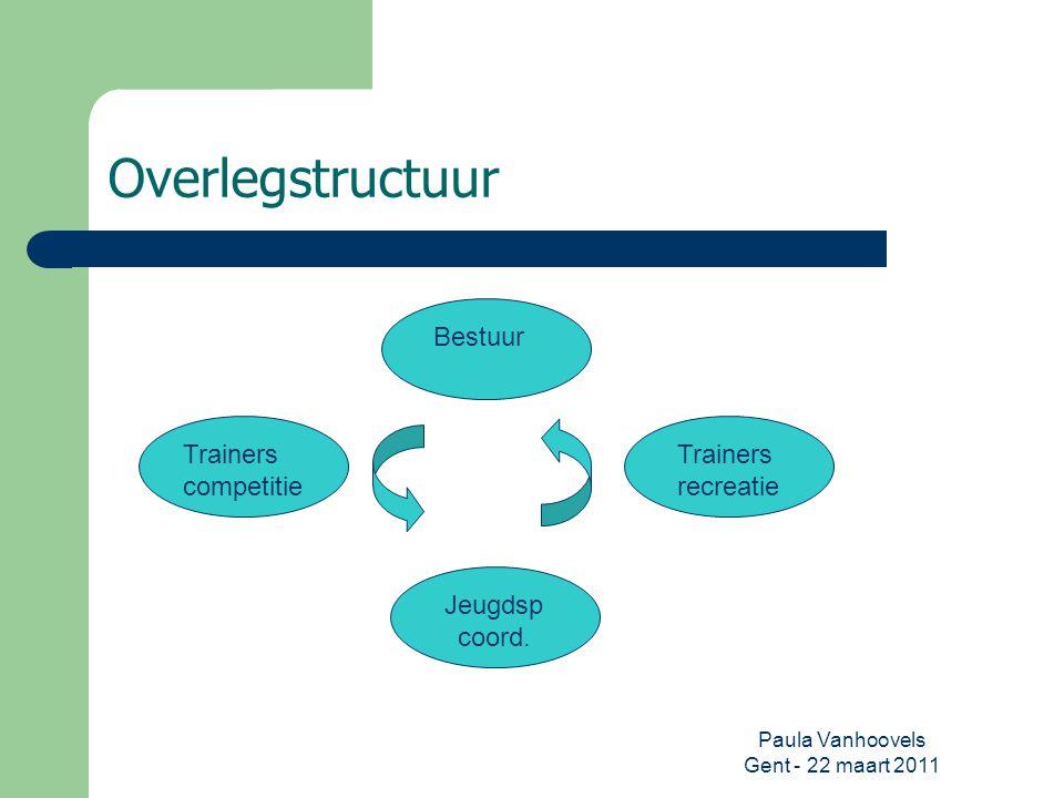 Paula Vanhoovels Gent - 22 maart 2011 Overlegstructuur Bestuur Trainers recreatie Jeugdsp coord. Trainers competitie