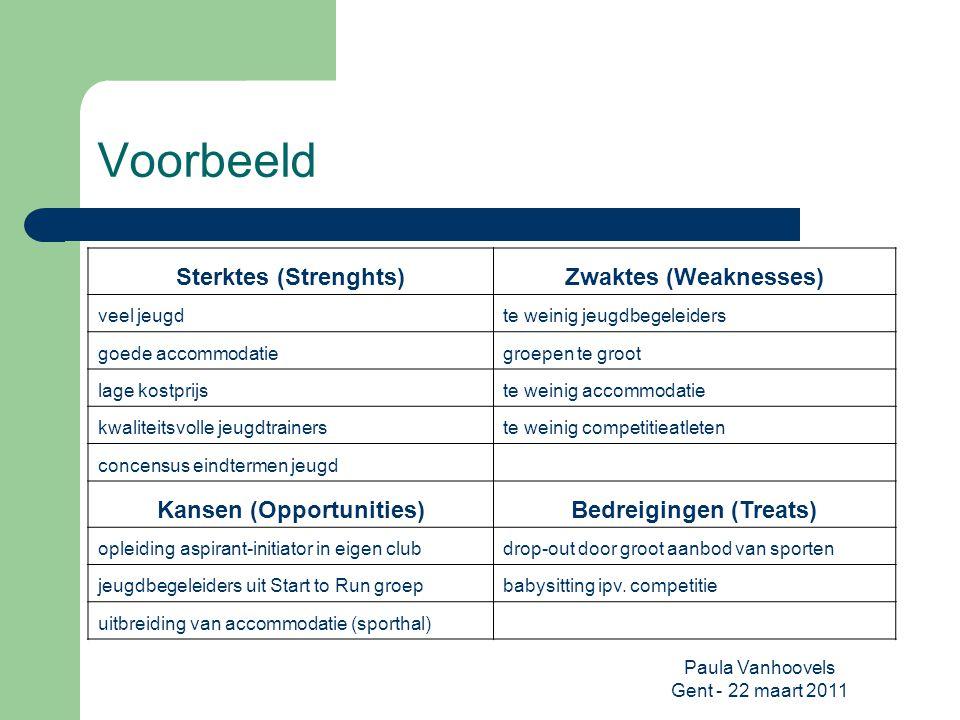 Paula Vanhoovels Gent - 22 maart 2011 Voorbeeld Sterktes (Strenghts)Zwaktes (Weaknesses) veel jeugdte weinig jeugdbegeleiders goede accommodatiegroepe
