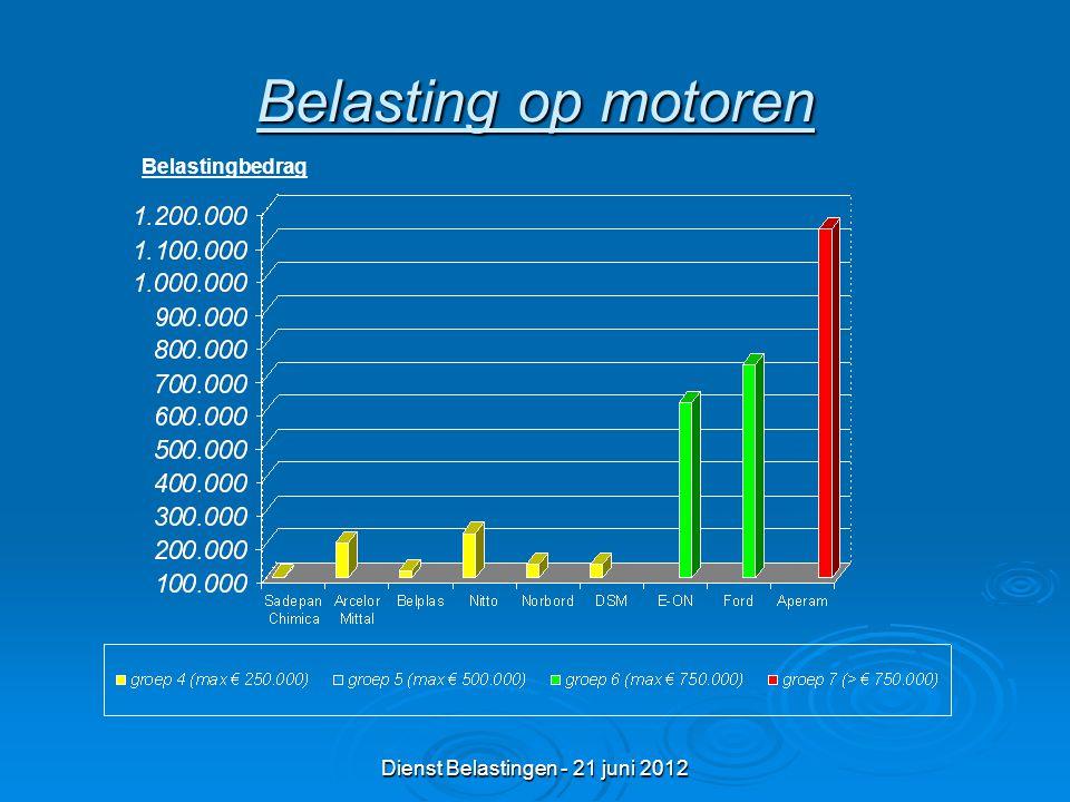 Dienst Belastingen - 21 juni 2012 Belasting op motoren Belastingbedrag
