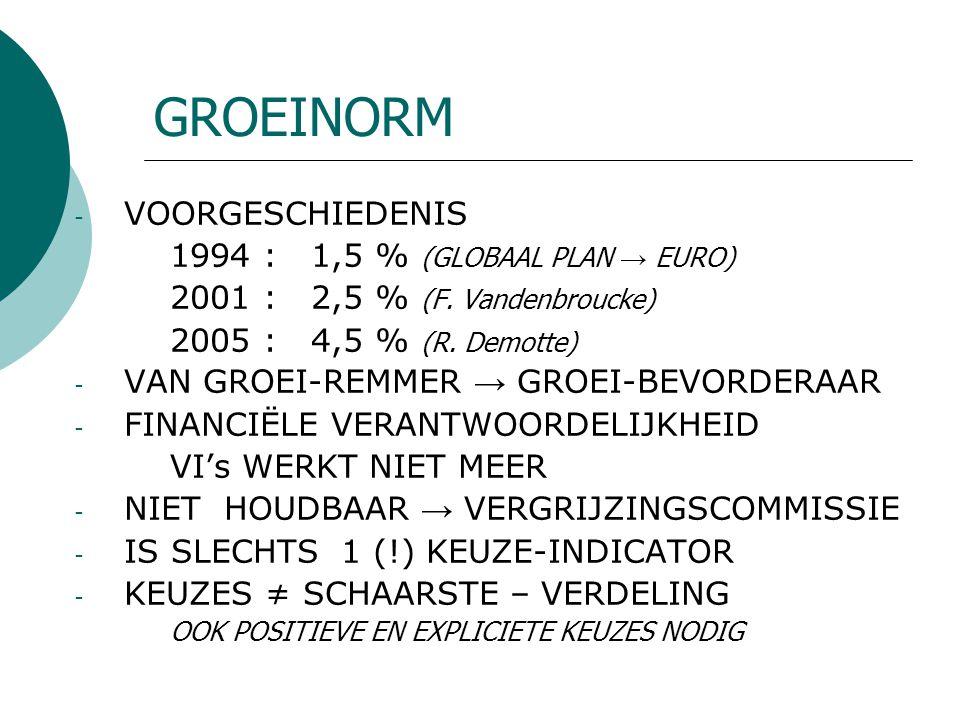 GROEINORM - VOORGESCHIEDENIS 1994 : 1,5 % (GLOBAAL PLAN → EURO) 2001 : 2,5 % (F. Vandenbroucke) 2005 : 4,5 % (R. Demotte) - VAN GROEI-REMMER → GROEI-B