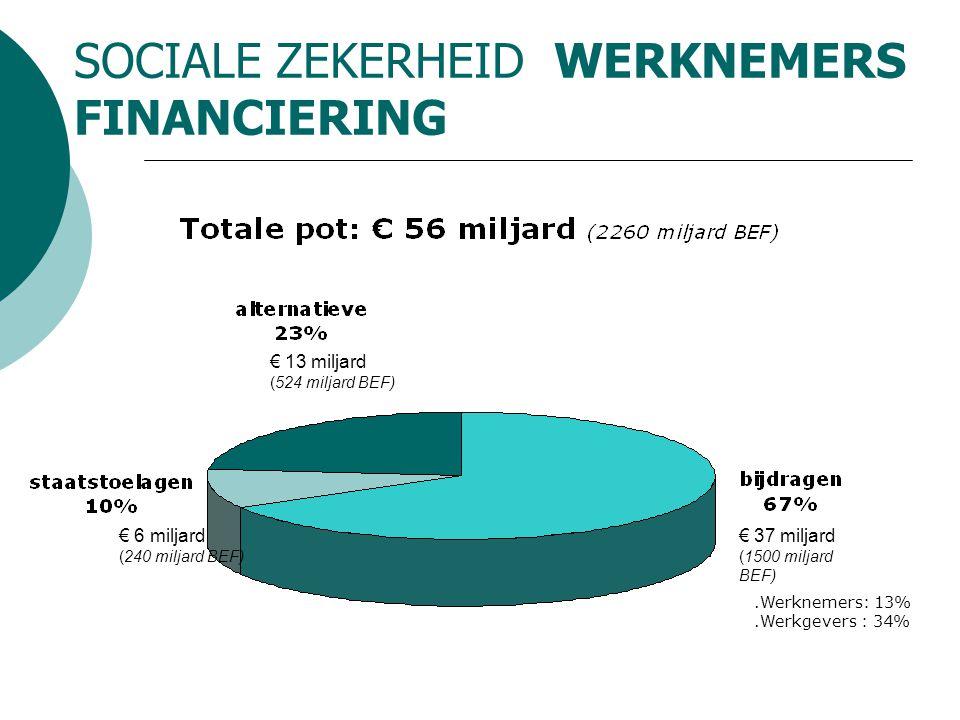 SOCIALE ZEKERHEID WERKNEMERS FINANCIERING.Werknemers: 13%.Werkgevers : 34% € 37 miljard (1500 miljard BEF) € 13 miljard (524 miljard BEF) € 6 miljard (240 miljard BEF)