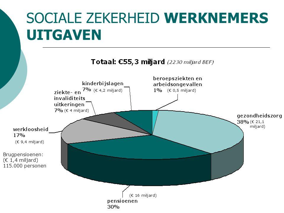 SOCIALE ZEKERHEID WERKNEMERS UITGAVEN (€ 4 miljard) (€ 4,2 miljard)(€ 0,5 miljard) (€ 21,1 miljard) (€ 16 miljard) (€ 9,4 miljard) Brugpensioenen: (€ 1,4 miljard) 115.000 personen