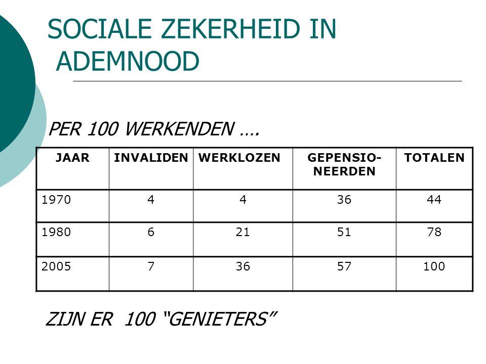 """SOCIALE ZEKERHEID IN ADEMNOOD PER 100 WERKENDEN …. ZIJN ER 100 """"GENIETERS"""" JAARINVALIDENWERKLOZENGEPENSIO- NEERDEN TOTALEN 1970443644 19806215178 2005"""