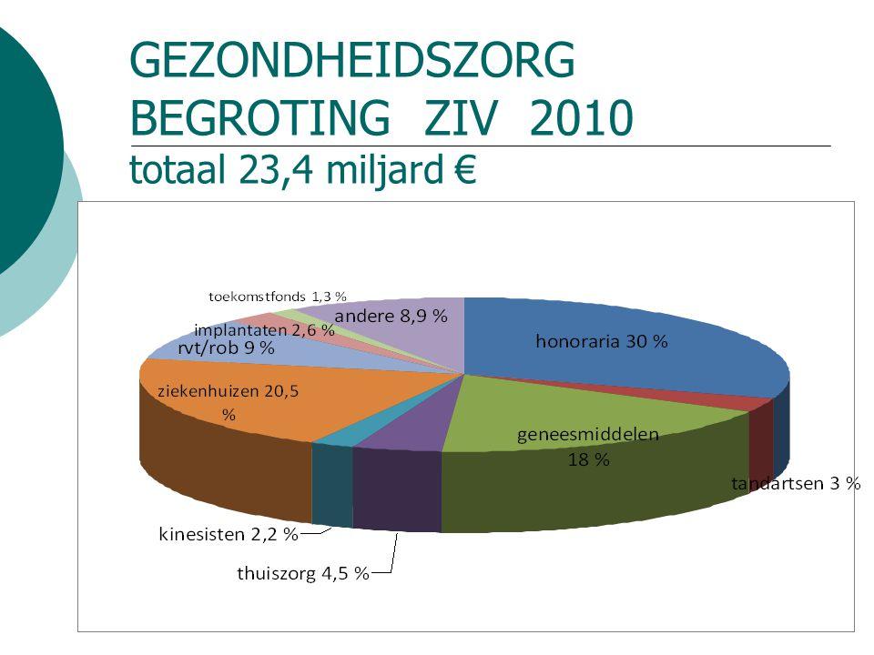 GEZONDHEIDSZORG BEGROTING ZIV 2010 totaal 23,4 miljard €