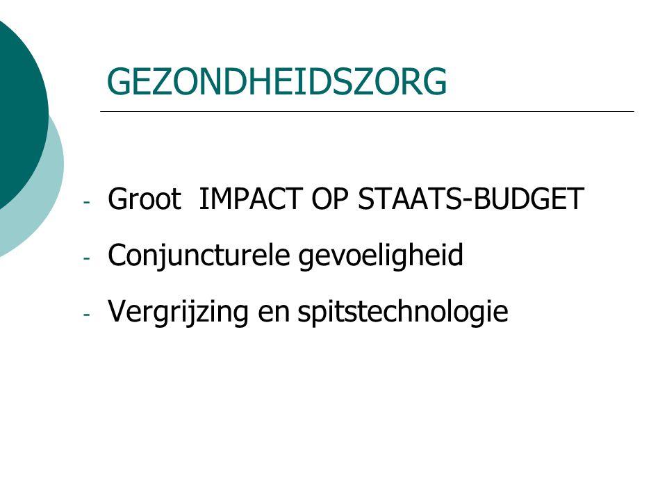 GEZONDHEIDSZORG - Groot IMPACT OP STAATS-BUDGET - Conjuncturele gevoeligheid - Vergrijzing en spitstechnologie