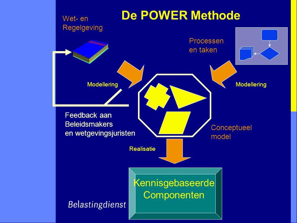 De POWER Methode Kennisgebaseerde Componenten Conceptueel model Processen en taken Modellering Realisatie Wet- en Regelgeving Feedback aan Beleidsmakers en wetgevingsjuristen
