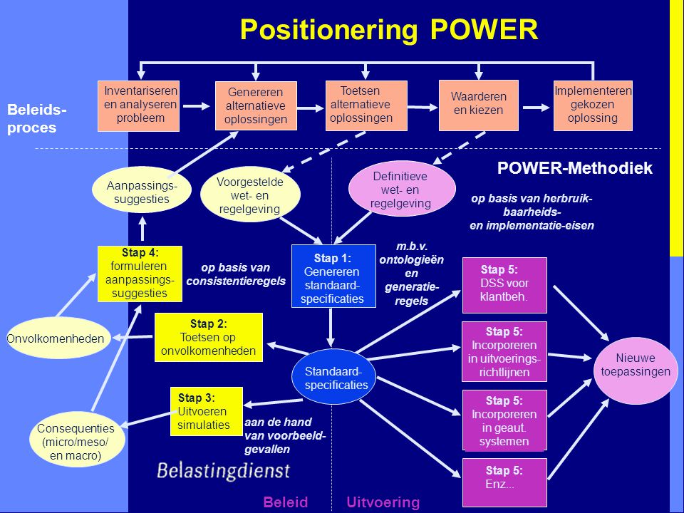 Positionering POWER Stap 5: Incorporeren in geaut.