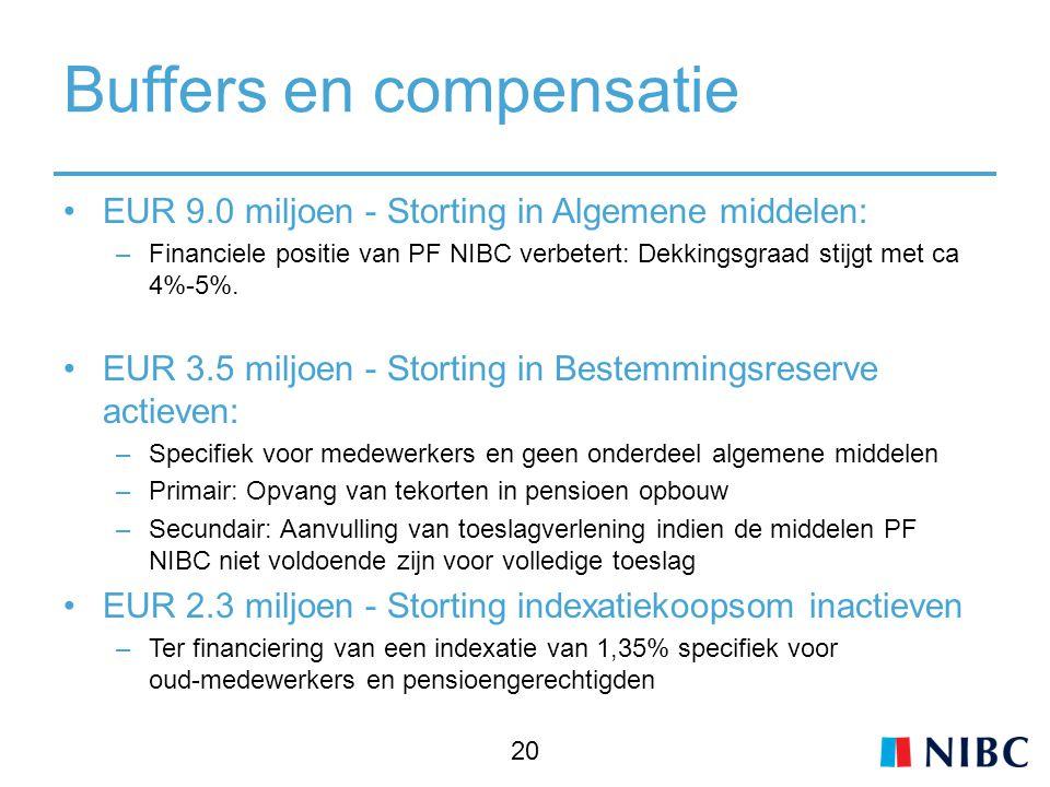 Buffers en compensatie EUR 9.0 miljoen - Storting in Algemene middelen: –Financiele positie van PF NIBC verbetert: Dekkingsgraad stijgt met ca 4%-5%.