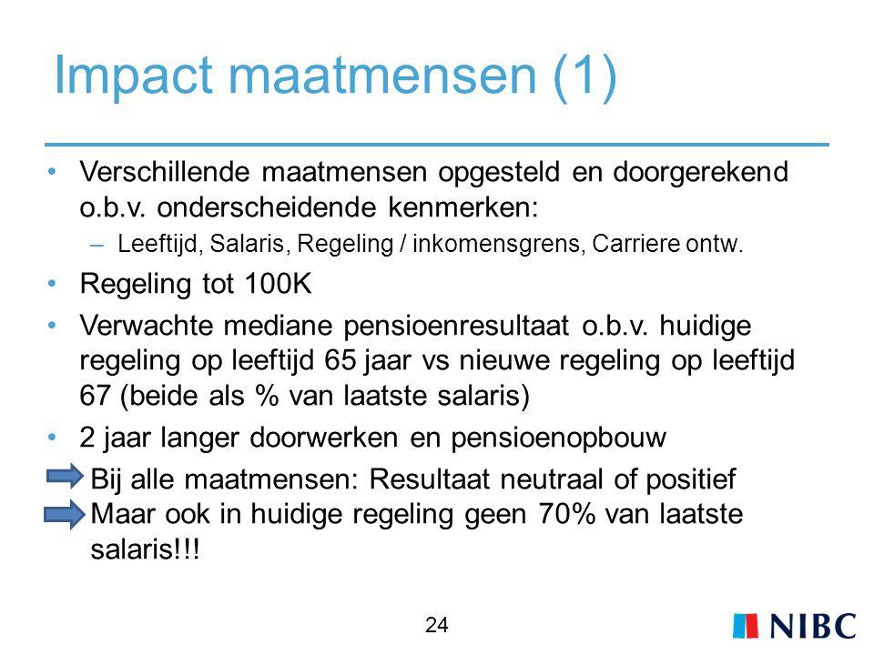 Impact maatmensen (1) Verschillende maatmensen opgesteld en doorgerekend o.b.v.