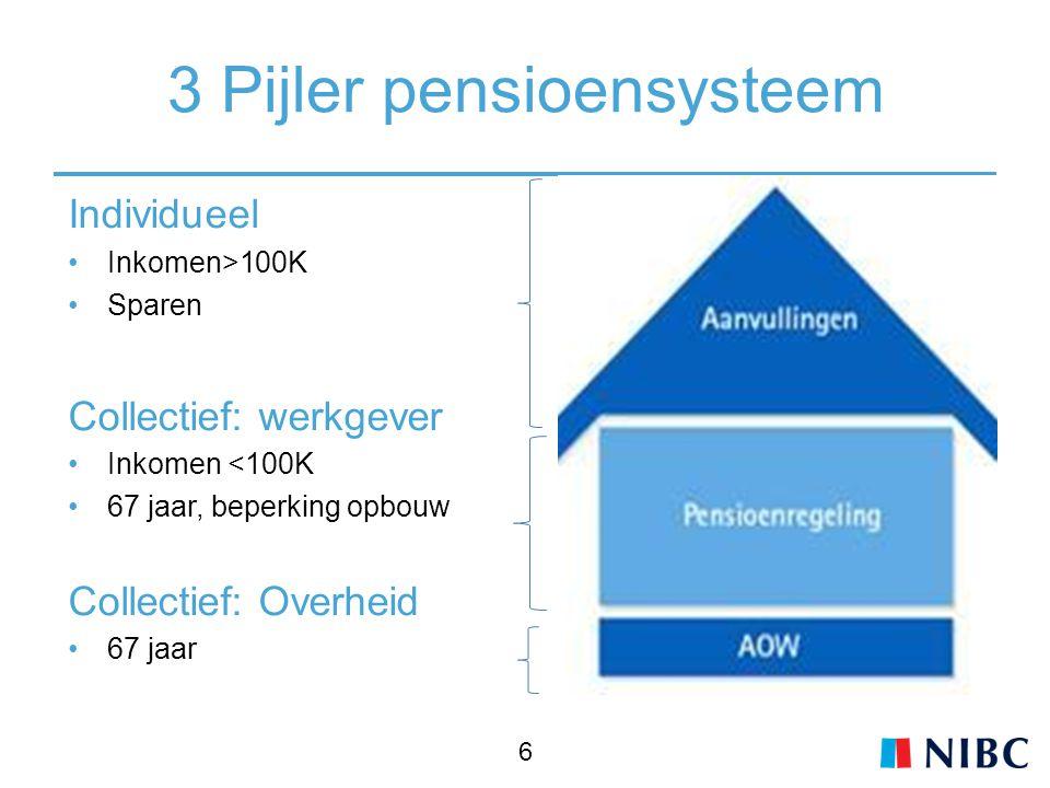 Individueel Inkomen>100K Sparen Collectief: werkgever Inkomen <100K 67 jaar, beperking opbouw Collectief: Overheid 67 jaar 6 3 Pijler pensioensysteem