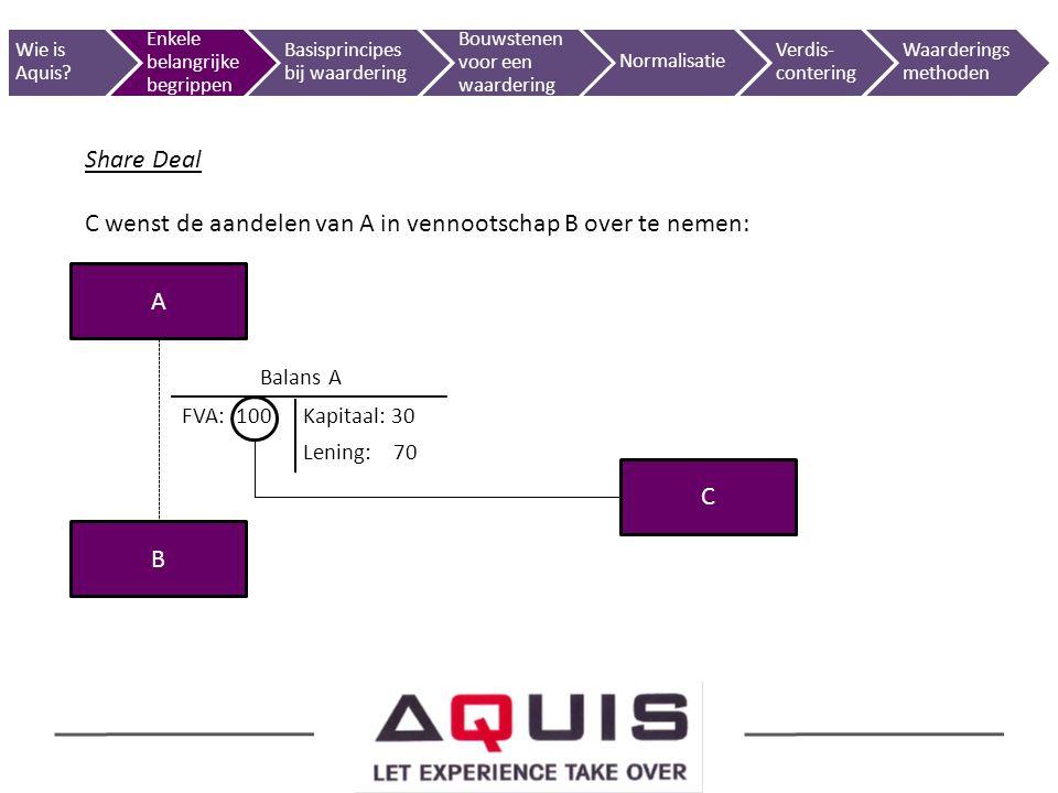 Share Deal C wenst de aandelen van A in vennootschap B over te nemen: A B Balans A FVA: 100 Kapitaal: 30 Lening: 70 C Wie is Aquis? Enkele belangrijke