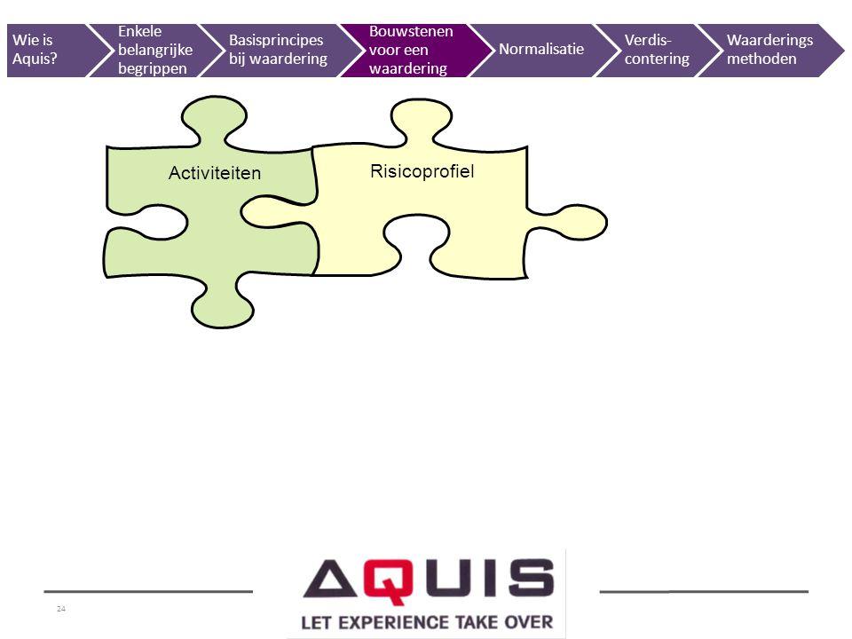 24 Activiteiten Risicoprofiel Wie is Aquis? Enkele belangrijke begrippen Basisprincipes bij waardering Bouwstenen voor een waardering Normalisatie Ver
