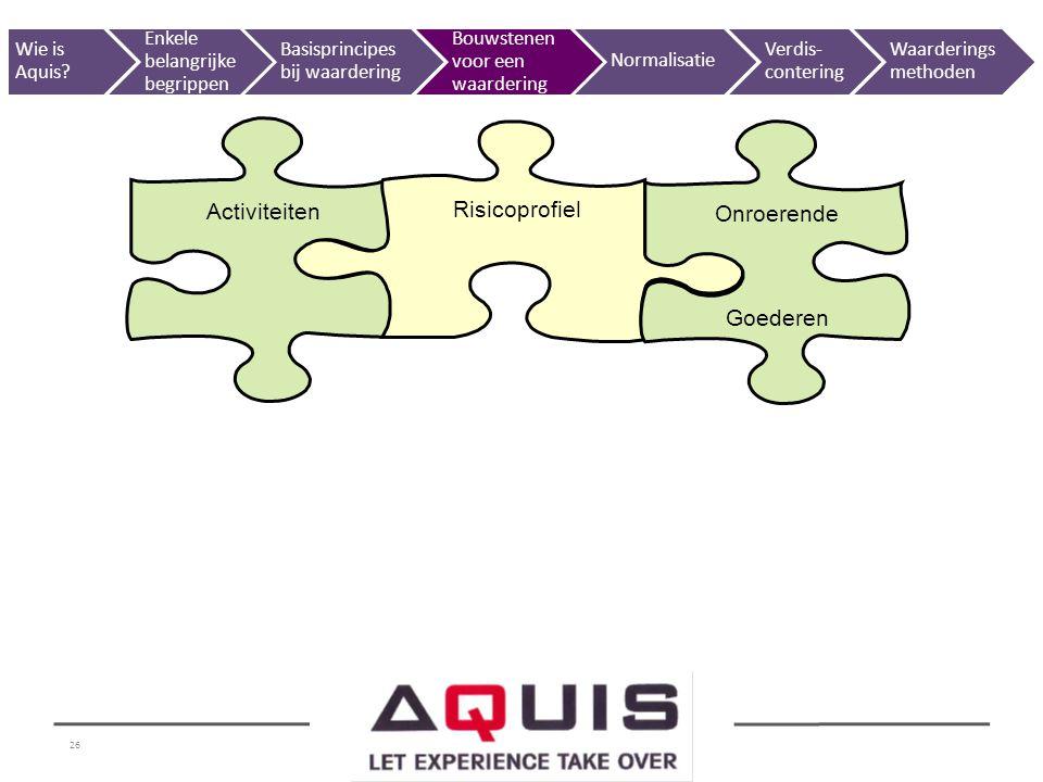26 Activiteiten Risicoprofiel Onroerende Goederen Wie is Aquis? Enkele belangrijke begrippen Basisprincipes bij waardering Bouwstenen voor een waarder