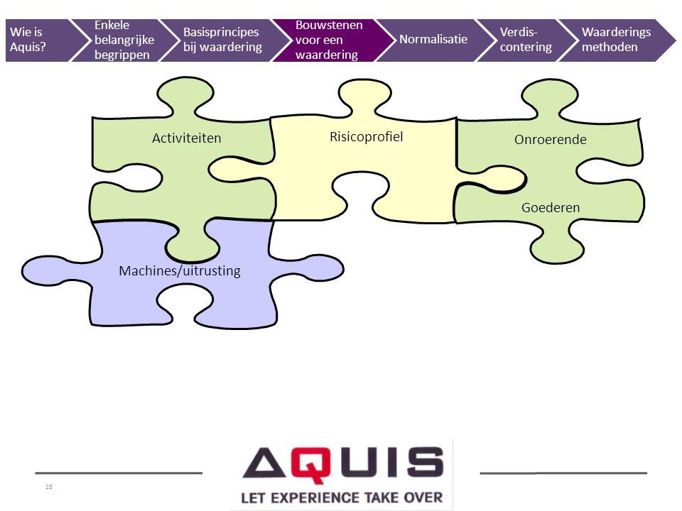 28 Machines/uitrusting Activiteiten Risicoprofiel Onroerende Goederen Wie is Aquis? Enkele belangrijke begrippen Basisprincipes bij waardering Bouwste