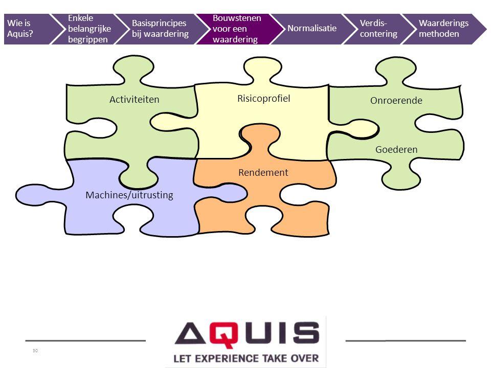 30 Rendement Machines/uitrusting Activiteiten Risicoprofiel Onroerende Goederen Wie is Aquis? Enkele belangrijke begrippen Basisprincipes bij waarderi
