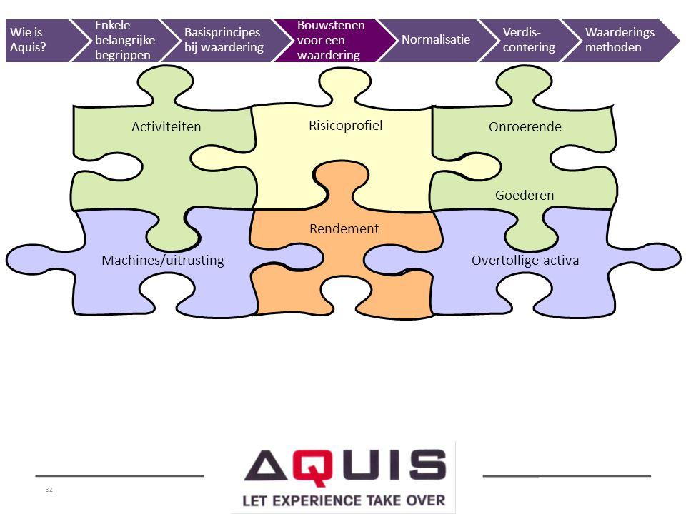 32 Rendement Machines/uitrustingOvertollige activa Activiteiten Risicoprofiel Onroerende Goederen Wie is Aquis? Enkele belangrijke begrippen Basisprin