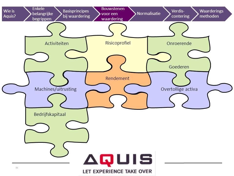 34 Rendement Bedrijfskapitaal Machines/uitrustingOvertollige activa Activiteiten Risicoprofiel Onroerende Goederen Wie is Aquis? Enkele belangrijke be