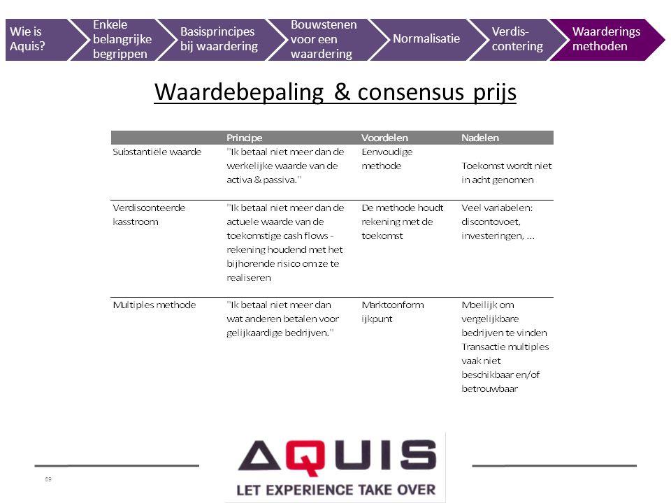 69 Waardebepaling & consensus prijs Wie is Aquis? Enkele belangrijke begrippen Basisprincipes bij waardering Bouwstenen voor een waardering Normalisat