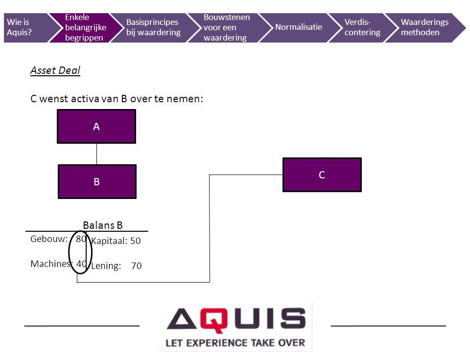 Asset Deal C wenst activa van B over te nemen: Balans B Gebouw: 80 Machines: 40 A B C Kapitaal: 50 Lening: 70 Wie is Aquis? Enkele belangrijke begripp
