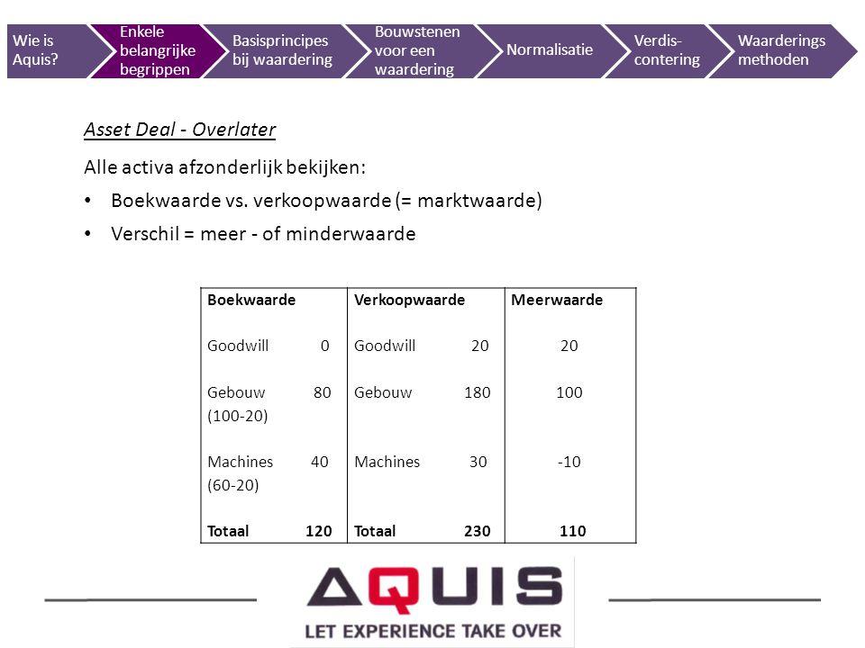Asset Deal - Overlater Alle activa afzonderlijk bekijken: Boekwaarde vs. verkoopwaarde (= marktwaarde) Verschil = meer - of minderwaarde BoekwaardeVer