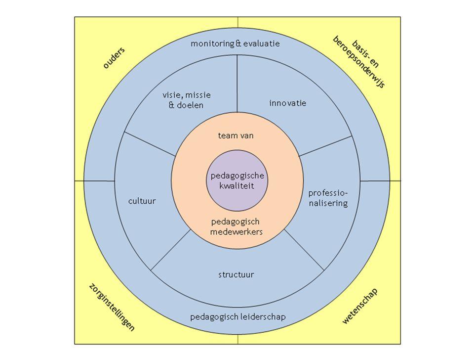 Opzet hoofdstukken 1.Praktijkvoorbeeld 2.Samenhang met andere bouwstenen 3.Wat zijn de uitgangspunten.
