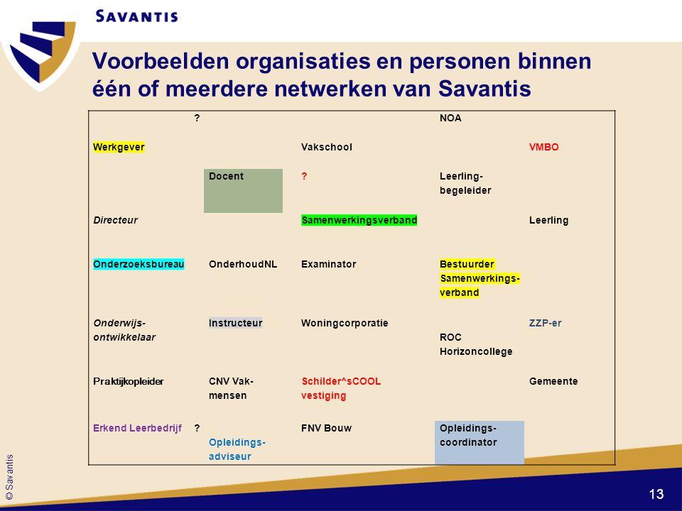© Savantis Voorbeelden organisaties en personen binnen één of meerdere netwerken van Savantis ? NOA Werkgever Vakschool VMBO Docent ? Leerling- begele