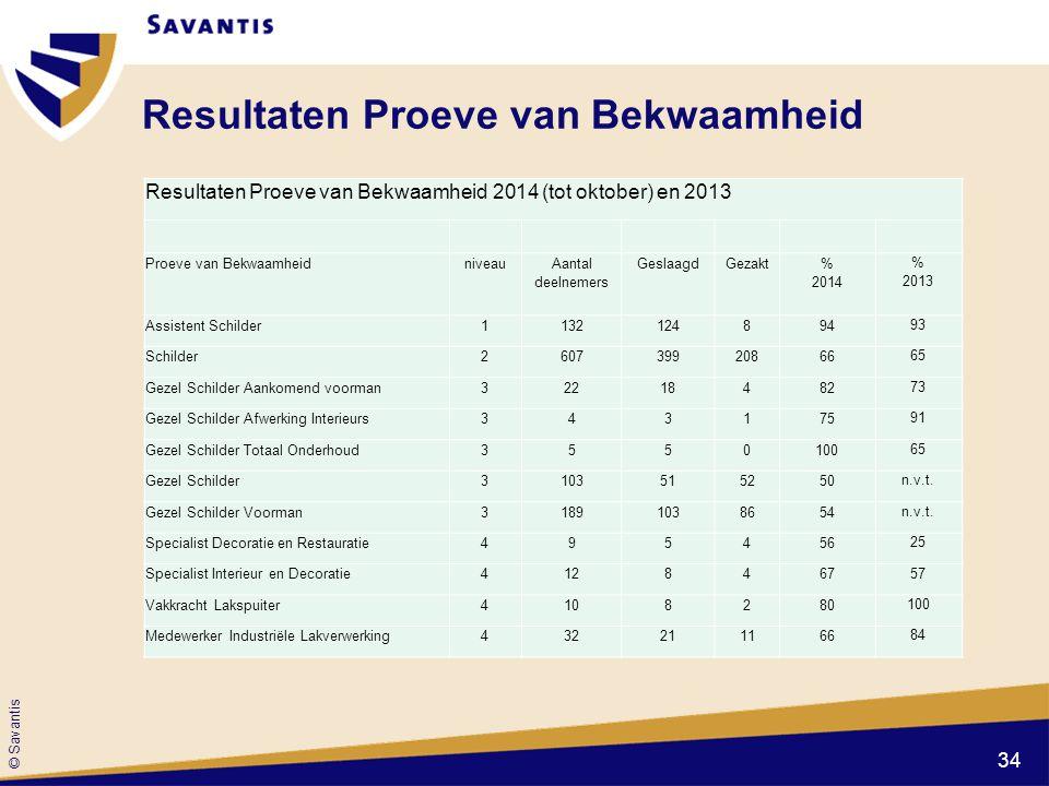 © Savantis Resultaten Proeve van Bekwaamheid Resultaten Proeve van Bekwaamheid 2014 (tot oktober) en 2013 Proeve van Bekwaamheidniveau Aantal deelneme