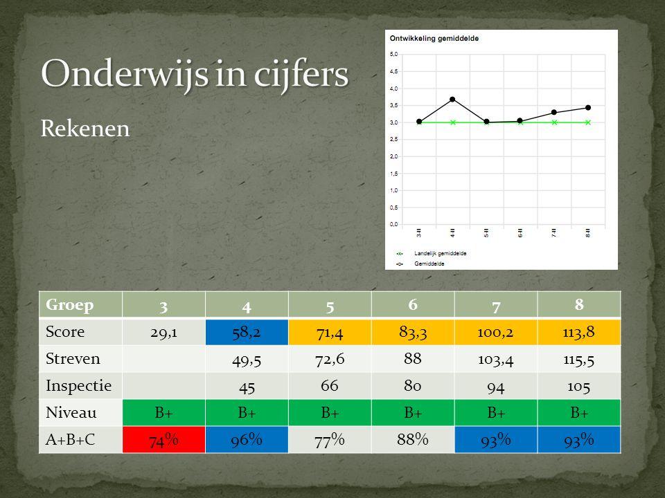 Rekenen Groep345678 Score29,158,271,483,3100,2113,8 Streven49,572,688103,4115,5 Inspectie45668094105 NiveauB+ A+B+C74%96%77%88%93%