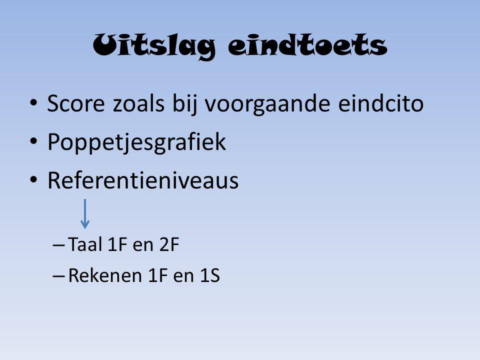 Uitslag eindtoets Score zoals bij voorgaande eindcito Poppetjesgrafiek Referentieniveaus – Taal 1F en 2F – Rekenen 1F en 1S