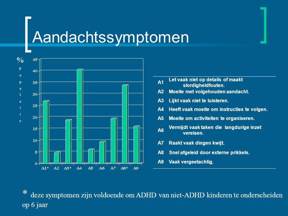 Aandachtssymptomen A1 Let vaak niet op details of maakt slordigheidfouten.