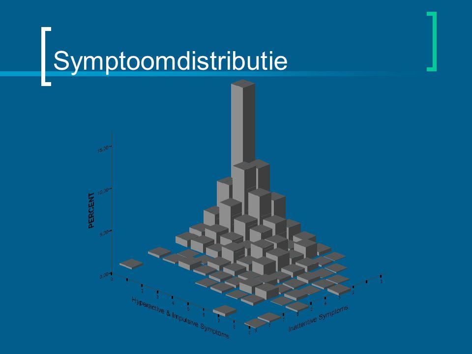 Symptoomdistributie