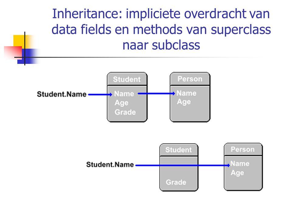 Inheritance: impliciete overdracht van data fields en methods van superclass naar subclass