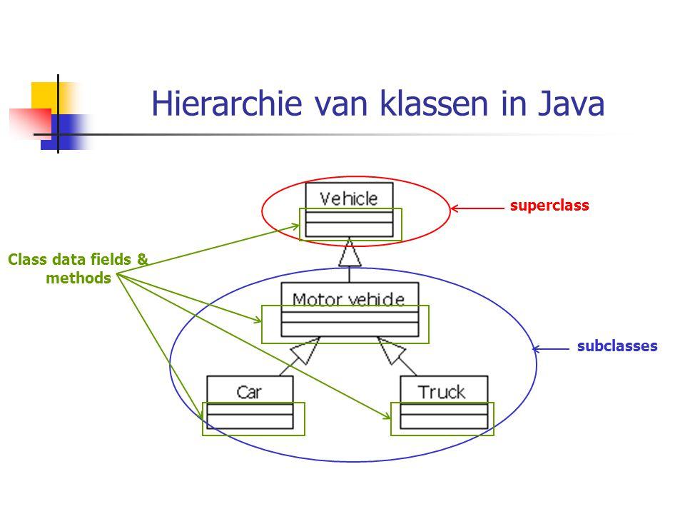 Hierarchie van klassen in Java superclass subclasses Class data fields & methods