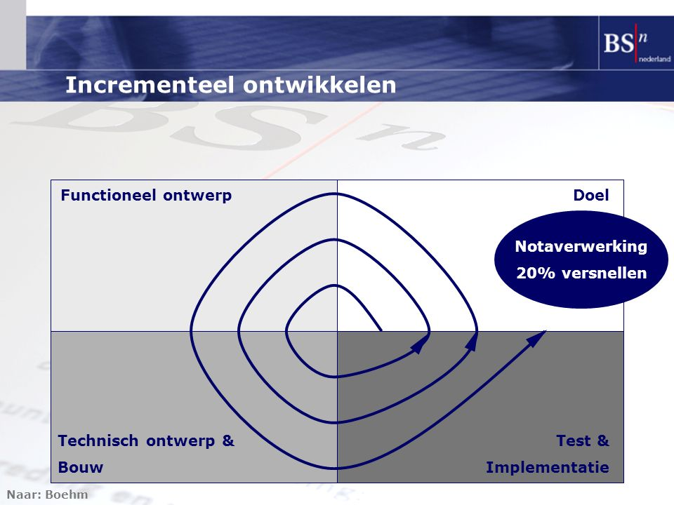 Incrementeel ontwikkelen Naar: Boehm DoelFunctioneel ontwerp Technisch ontwerp & Bouw Test & Implementatie Notaverwerking 20% versnellen