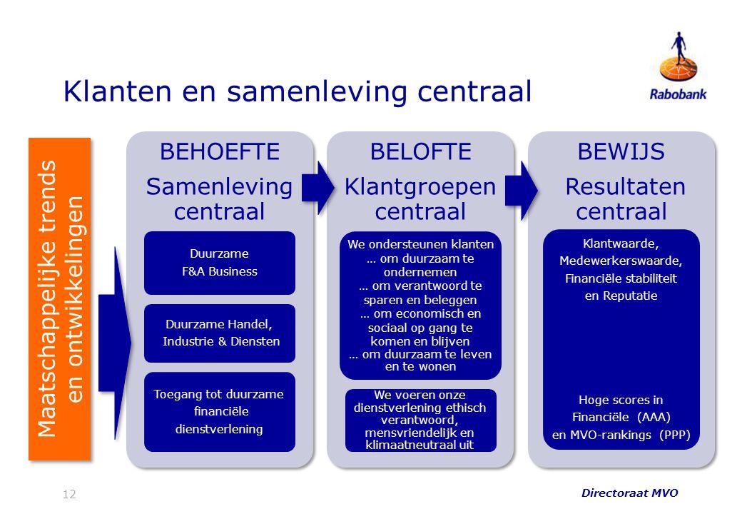 Klanten en samenleving centraal 12 BEHOEFTE Samenleving centraal Duurzame F&A Business Duurzame Handel, Industrie & Diensten Toegang tot duurzame fina