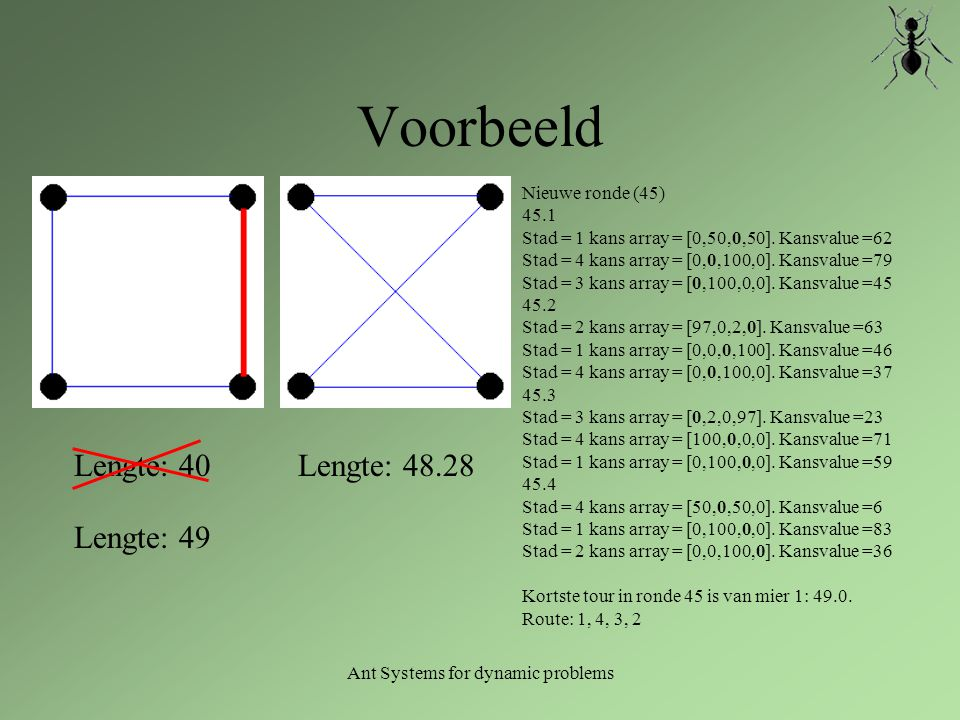 Ant Systems for dynamic problems Voorbeeld Lengte: 48.28 Nieuwe ronde (45) 45.1 Stad = 1 kans array = [0,50,0,50]. Kansvalue =62 Stad = 4 kans array =