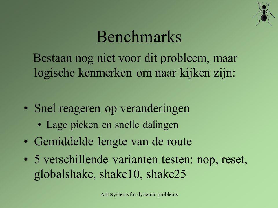 Ant Systems for dynamic problems Benchmarks Bestaan nog niet voor dit probleem, maar logische kenmerken om naar kijken zijn: Snel reageren op verander