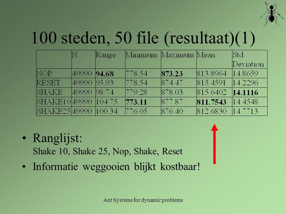 Ant Systems for dynamic problems 100 steden, 50 file (resultaat)(1) Ranglijst: Shake 10, Shake 25, Nop, Shake, Reset Informatie weggooien blijkt kostb