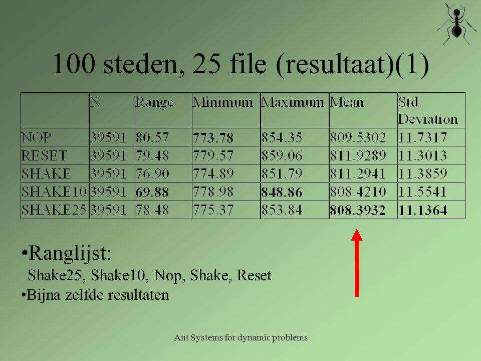 Ant Systems for dynamic problems 100 steden, 25 file (resultaat)(1) Ranglijst: Shake25, Shake10, Nop, Shake, Reset Bijna zelfde resultaten