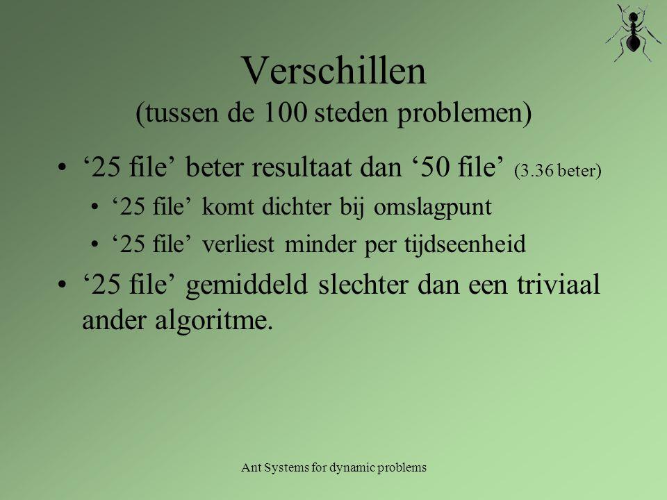 Ant Systems for dynamic problems Verschillen (tussen de 100 steden problemen) '25 file' beter resultaat dan '50 file' (3.36 beter) '25 file' komt dich