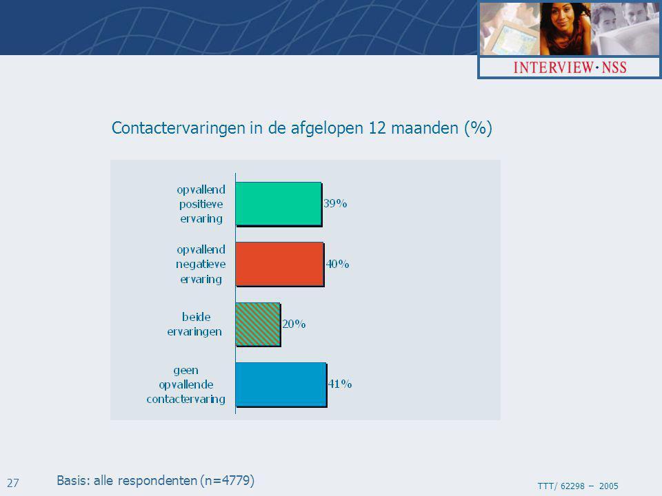 TTT/ 62298 – 2005 27 Contactervaringen in de afgelopen 12 maanden (%) Basis: alle respondenten (n=4779)