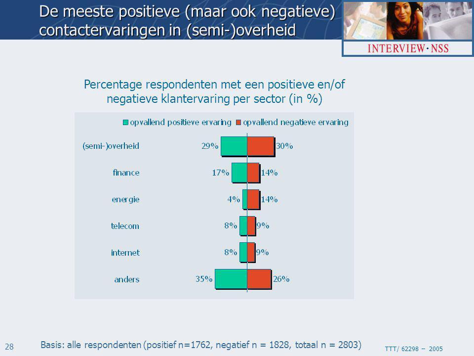 TTT/ 62298 – 2005 28 Percentage respondenten met een positieve en/of negatieve klantervaring per sector (in %) Basis: alle respondenten (positief n=1762, negatief n = 1828, totaal n = 2803) De meeste positieve (maar ook negatieve) contactervaringen in (semi-)overheid