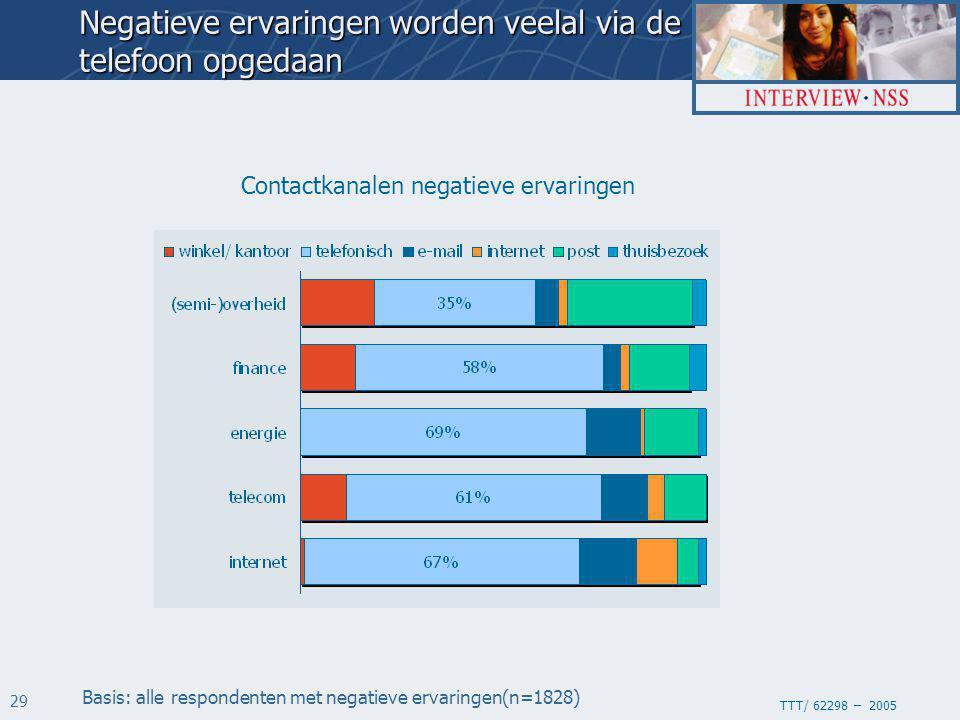 TTT/ 62298 – 2005 29 Contactkanalen negatieve ervaringen Basis: alle respondenten met negatieve ervaringen(n=1828) Negatieve ervaringen worden veelal via de telefoon opgedaan