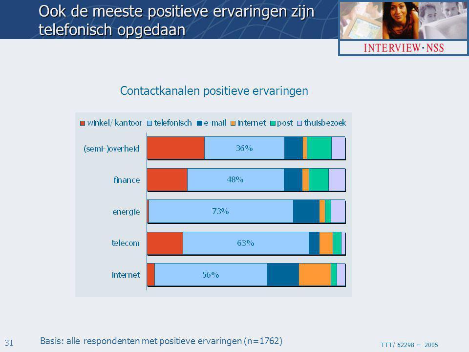 TTT/ 62298 – 2005 31 Contactkanalen positieve ervaringen Basis: alle respondenten met positieve ervaringen (n=1762) Ook de meeste positieve ervaringen zijn telefonisch opgedaan