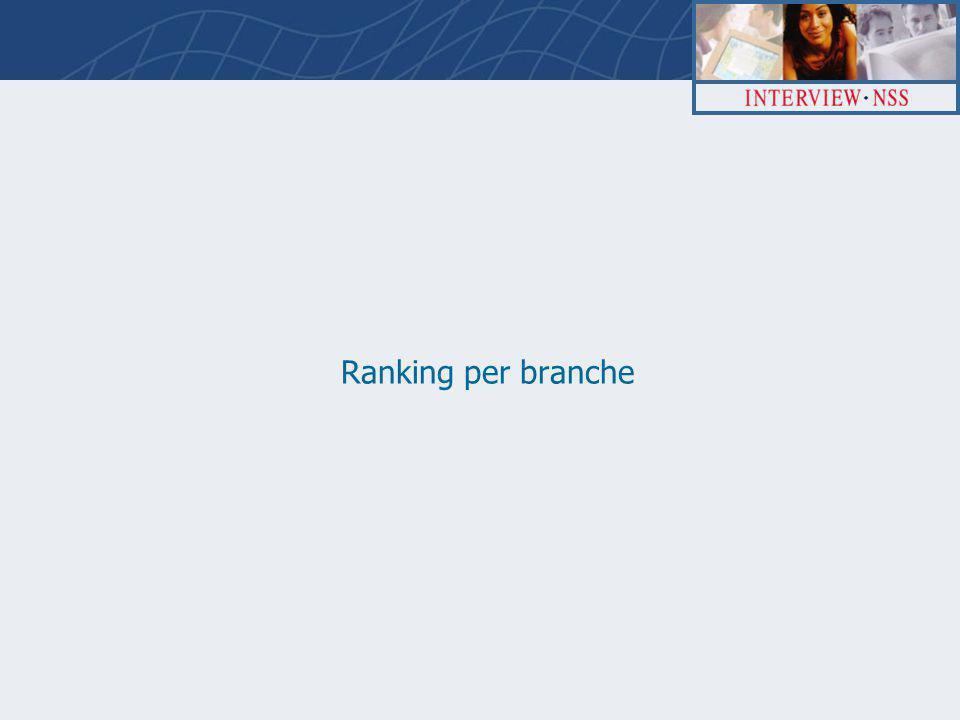 Ranking per branche